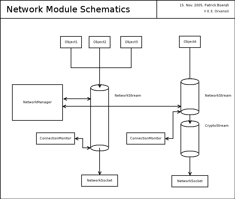 http://svn.orxonox.net/webdev/pps/ws0506/lessons/l02/network_schematics.png